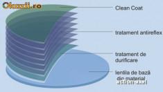 Lentile ochelari - Lentile de plastic cu Antireflex